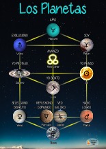 Astrological Planets Charts