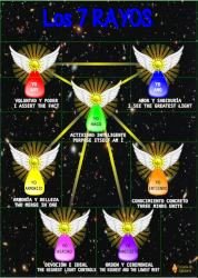 Poster summarizing the 7 esoteric rays
