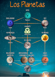 Poster summarizing the qualities of the planets in astrology